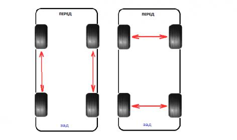 схема перестановки колес